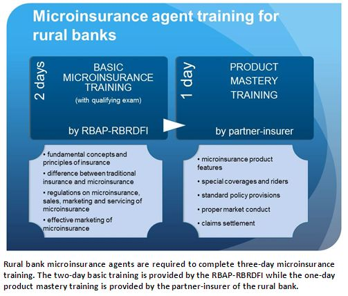 micro insurance A number of mobile insurance initiatives have achieved exceptional scale in a short period of time there are at least 7 keys to success.